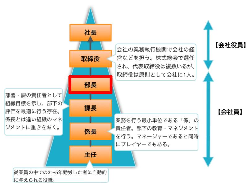 部長がすべきこととは?】事例で分かる部長の6つの仕事と役割 | Senses