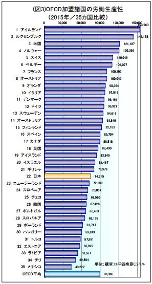 日本の生産性が低いのはなぜか?生産性を向上すべき理由と4つの改善策 | Senses Lab. | 4