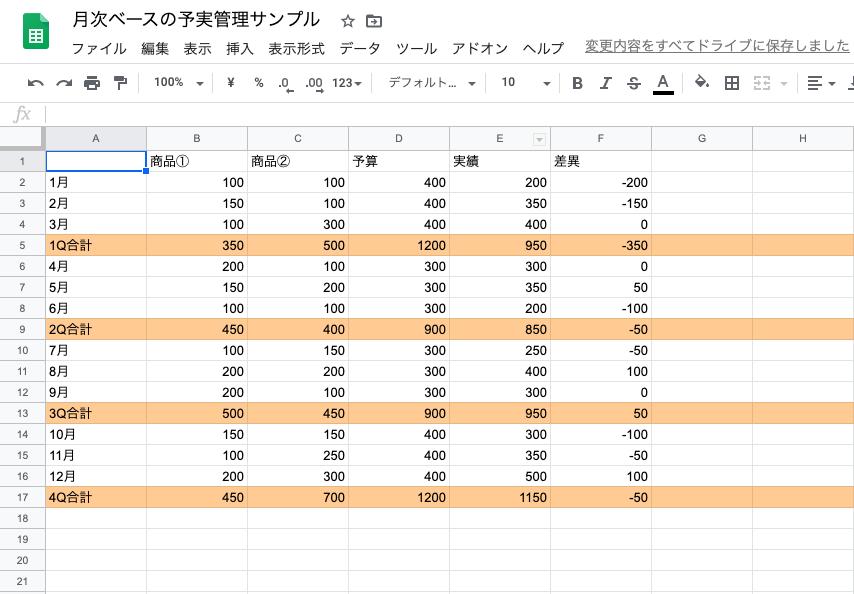 予実管理とは?予実管理の流れと管理方法を紹介(Excel・ツール) | Senses Lab. |月次ベースの予実管理