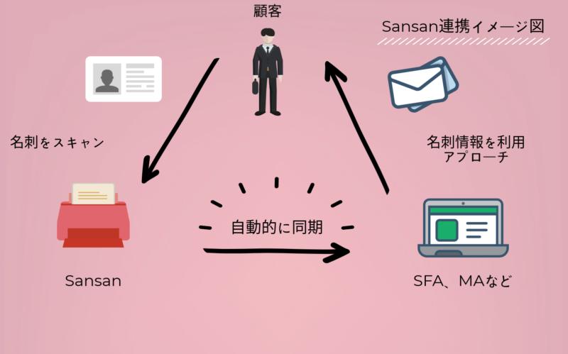 Sansan連携イメージ図| Senses Lab.