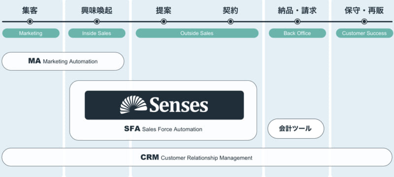 SFAとMAの違いとは?連携で実現するハイブリッドな営業組織|Senses.Lab|1