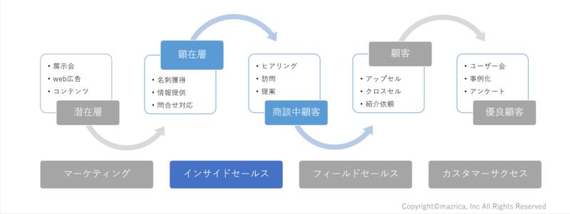 インサイドセールス徹底解説|定義~組織化・有効なツールまで完全網羅|Senses Lab.