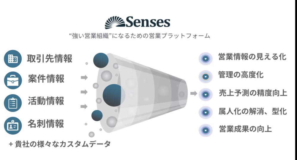 SFAとは?そもそも何の略?|CRMとの違いとは?|Senses Lab.|