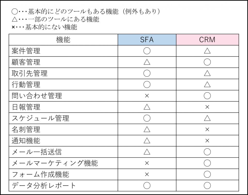 SFAとは?そもそも何の略?|CRMの違いとは?| Senses Lab. | SFAとCRMの機能比較表