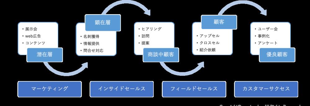 サブスクリプションビジネスとは?成功のポイントと用語を徹底解説|Senses Lab.|カスタマーサクセス