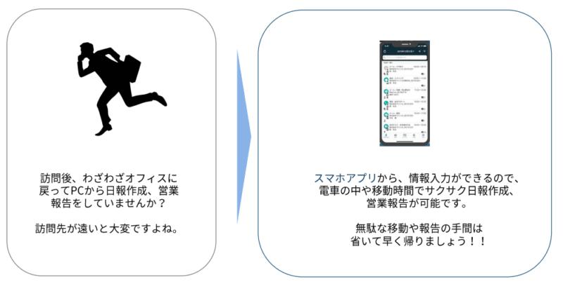 営業支援システムの導入効果3