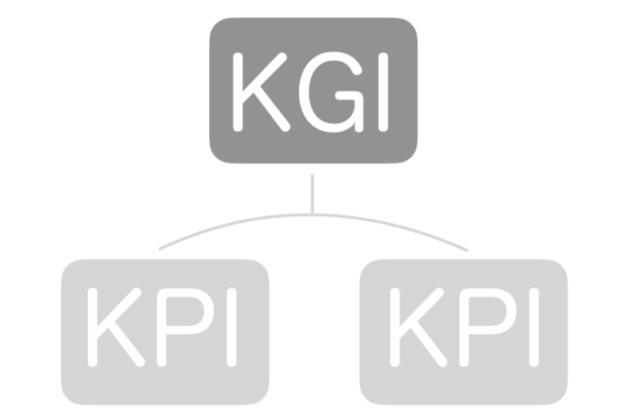 KGIとは|KPI・OKRとの違いを解説| Senses Lab. |KGI・KPI