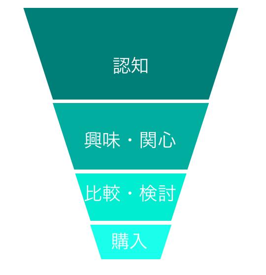 マーケティングファネル、いくつ知っていますか?|ファネルを使うことで複雑な消費者行動を分析する方法| Senses Lab. | 1