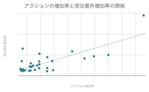 【Senses Lab.調査】営業のアクション管理の重要性|3回で1案件受注が増える?| Senses Lab. | graph