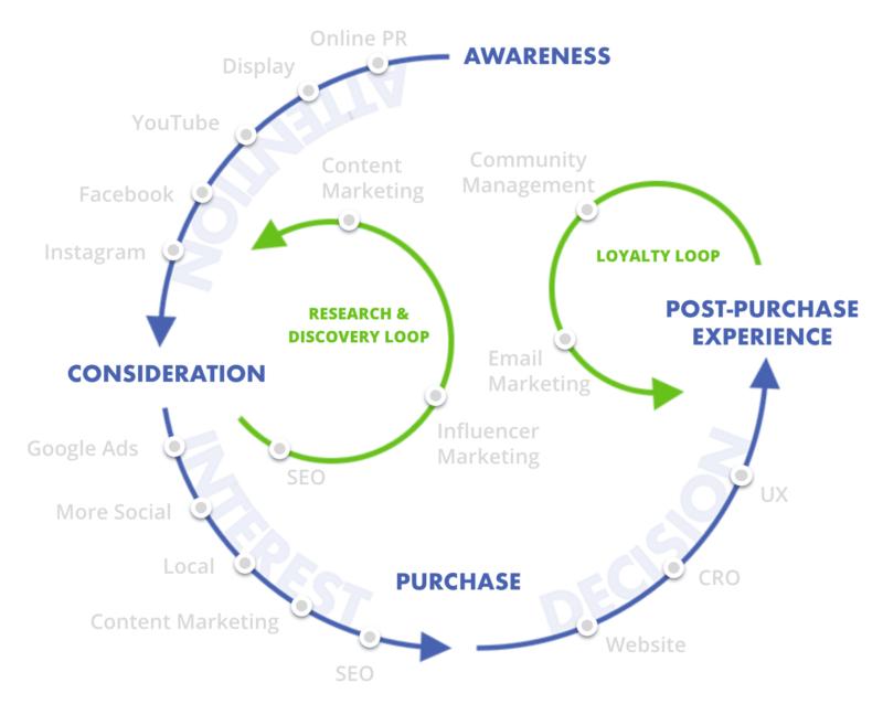 マーケティングファネル、いくつ知っていますか?|ファネルを使うことで複雑な消費者行動を分析する方法| Senses Lab. | 4