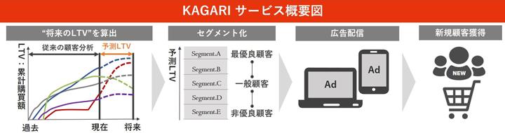 AIを活用した経営戦略|顧客獲得からロイヤルカスタマー醸成|KAGARI(カガリ)