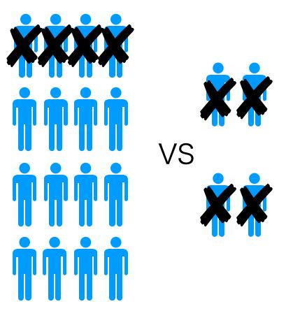 ランチェスター戦略とは?|弱者が強者に勝つコツ|Senses Lab.|図2