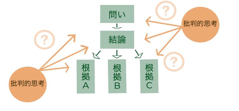 クリティカルシンキングとは?|実践のためのフレームワークと事例| Senses Lab. |図2