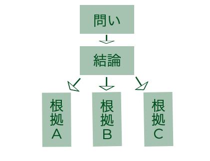 クリティカルシンキングとは?|実践のためのフレームワークと事例| Senses Lab. |図1