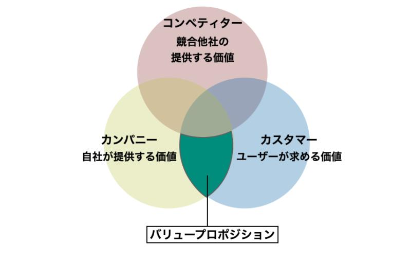 バリュープロポジションとは?|理解のための6つの例| Senses Lab.|2