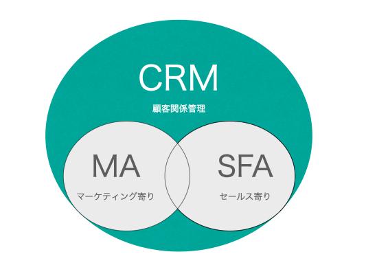 CRMとは?|導入のタイミング、メリット、おすすめツールを分かりやすく解説|Senses Lab.|1